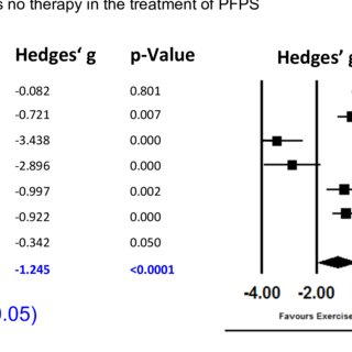 (PDF) Effectiveness of Exercise Therapy in Treatment of