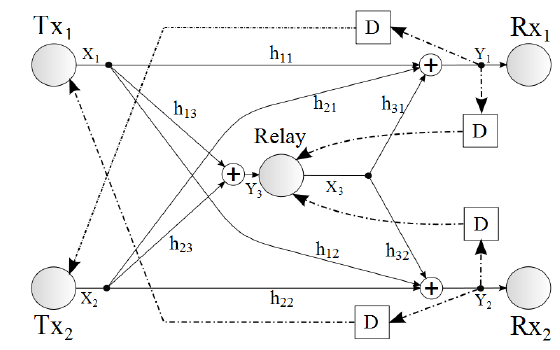 The interference channel with a relay and feedback from