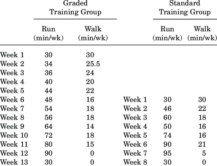 Training Program in Minutes Per Week for the Graded