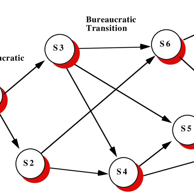 State-Transitional View of Bureaucratic Evolution
