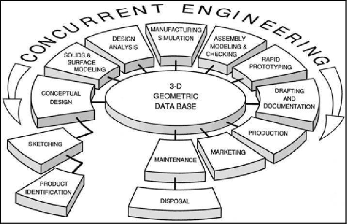 THE CONCURRENT ENGINEERING PARADIGM HAS THE 3-D GEOMETRIC