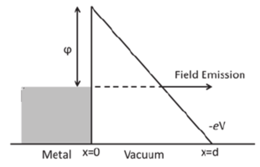 Fowler-Nordheim triangular potential barrier approximation