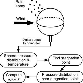 (PDF) A Pressure-Sphere Anemometer for Measuring