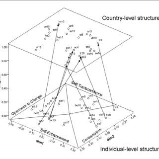 (PDF) Value Isomorphism in the European Social Survey