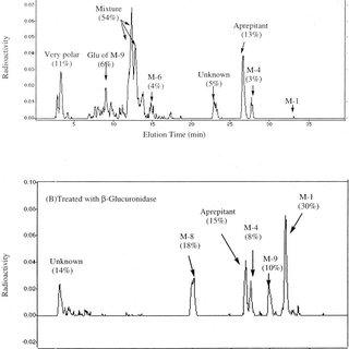 Structure of aprepitant. * denotes position of 14 C label