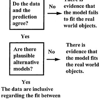 (PDF) A New Framework for Teaching Scientific Reasoning