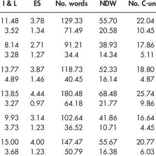 (PDF) Dynamic Assessment of School-Age Children's