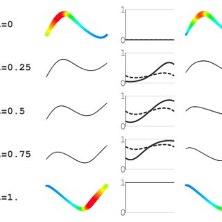 The morph between two rational B-spline curves by linear