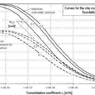 Calculated pore water pressure coefficient (B-bar- value) for residual...   Download Scientific Diagram