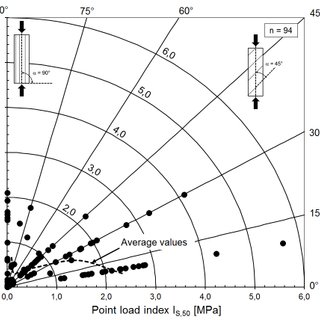 (PDF) Point Load Index Tests for the Indication of the