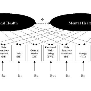 (PDF) Correlated physical and mental health summary scores