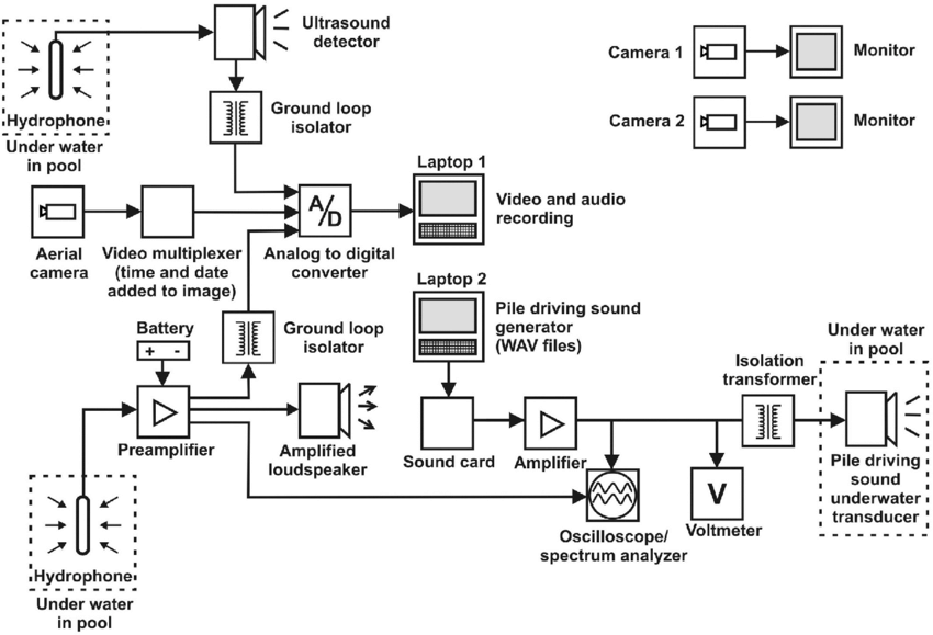 Block diagram of the signal generation and control systems
