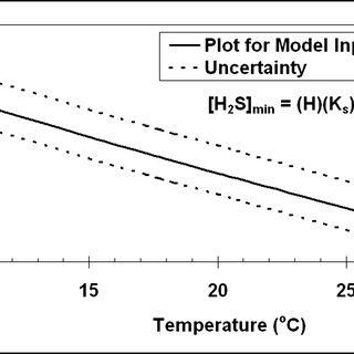 Profile of actual and model-simulated H 2 S concentration