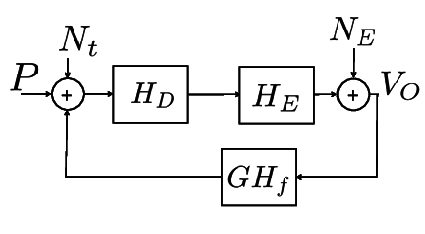 Block diagram to illustrate the effect of feedback on the