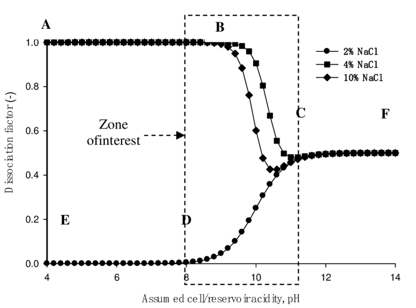 PREDICTIVE INDUCED CHEMISTRY IN HEAVY OIL + BRINE DURING