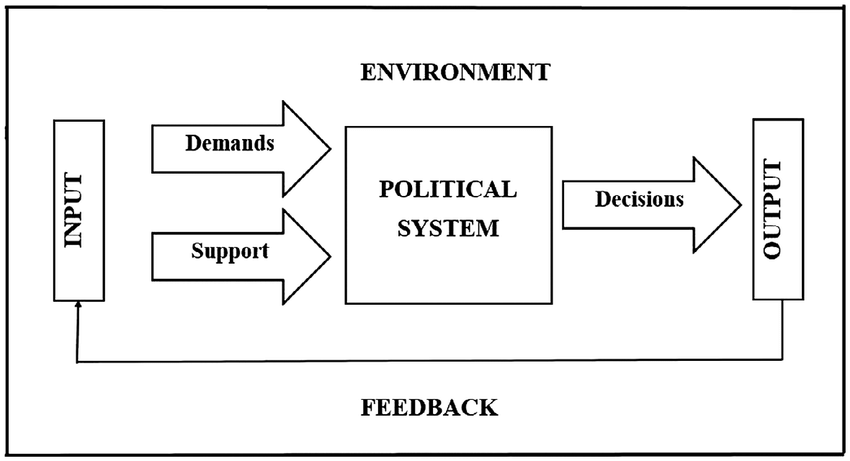 the Political Systems Model (easton 1953, 1957, 1965a
