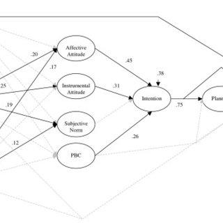 (PDF) Prediction of leisure-time walking: An integration