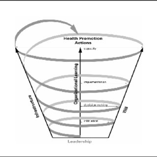 (PDF) Development of Measures of Organizational Leadership