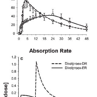 (PDF) Comparative Absorption Profiles of Divalproex Sodium