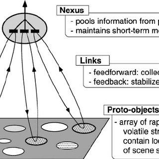 (PDF) Change detection