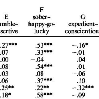 (PDF) Assessment of Basic Social Skills