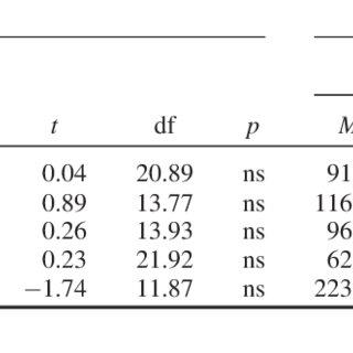 (PDF) 5.55 AN OBJECTIVE MEASURE OF SPLITTING IN PARENTAL