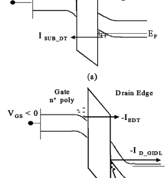 band diagrams of a gate substrate junction and b gate  [ 850 x 1239 Pixel ]