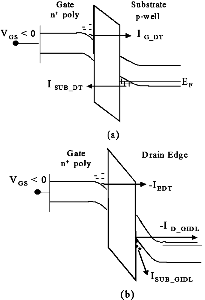 medium resolution of band diagrams of a gate substrate junction and b gate