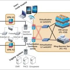 Infrastructure Visio Diagram 2005 F150 Trailer Wiring Overall System Architecture Of Virtual Desktop (vdi).... | Download Scientific ...