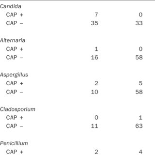 (PDF) Comparison of the Skin Test and ImmunoCAP System in