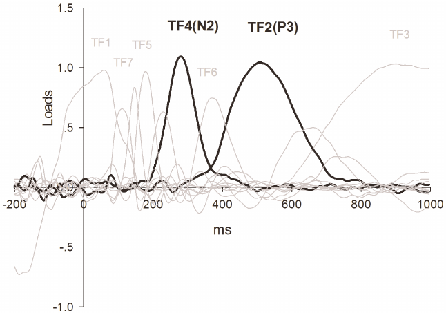tPCA: factor loadings after promax rotation. TF4 (N2) and