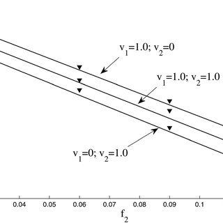 Illustrating the effectiveness of the packet-based control