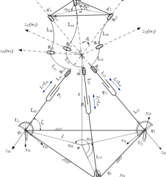 kinematic diagram of the tlpm  [ 850 x 1137 Pixel ]