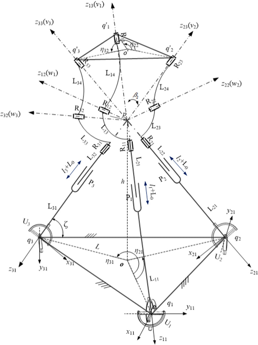 hight resolution of kinematic diagram of the tlpm