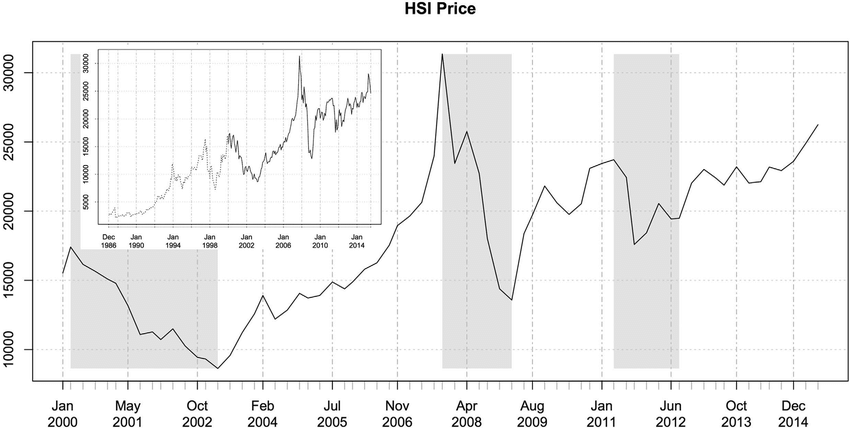 Historical records of the Hang Seng Index (HSI), where the dataset...   Download Scientific Diagram