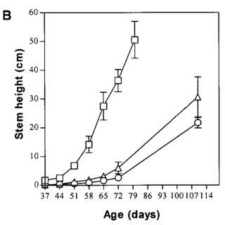 (PDF) Cosuppression of a Plasma Membrane H+-ATPase Isoform