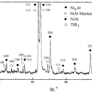 Compression properties of the NiAl and NiAlCo matrix