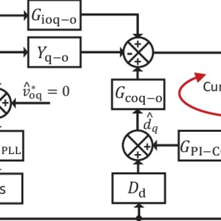 (PDF) Adaptive Control of Grid-Connected Inverters Based
