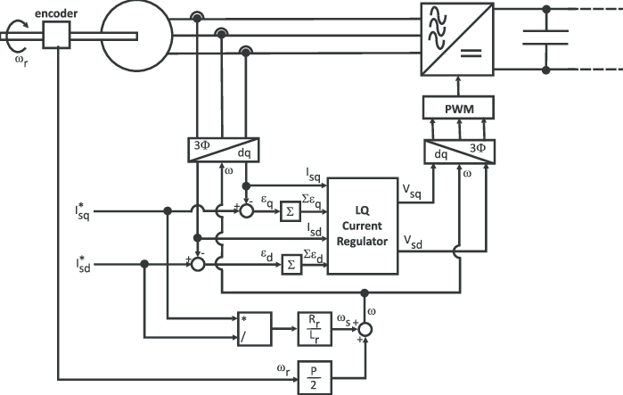 Block diagram of the control system for AC-DC converter