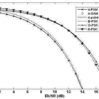 (PDF) A MATLAB Based Cellular Mobile Communication Laboratory