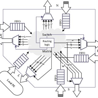(PDF) Realization of Efficient High Throughput Buffering