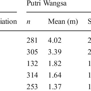Statistical results of joint spacing in different mass