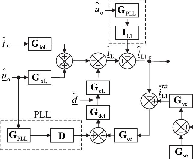Closed-loop control block diagram of a three-phase grid