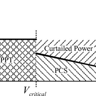 (PDF) LV Grid Voltage Regulation Using Transformer