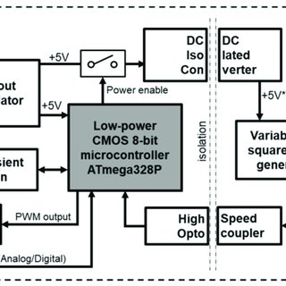 (PDF) Design and Calibration of a Low-Cost SDI-12 Soil