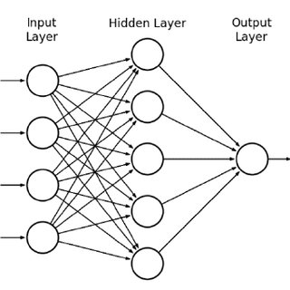 Supervised Learning versus Unsupervised Learning