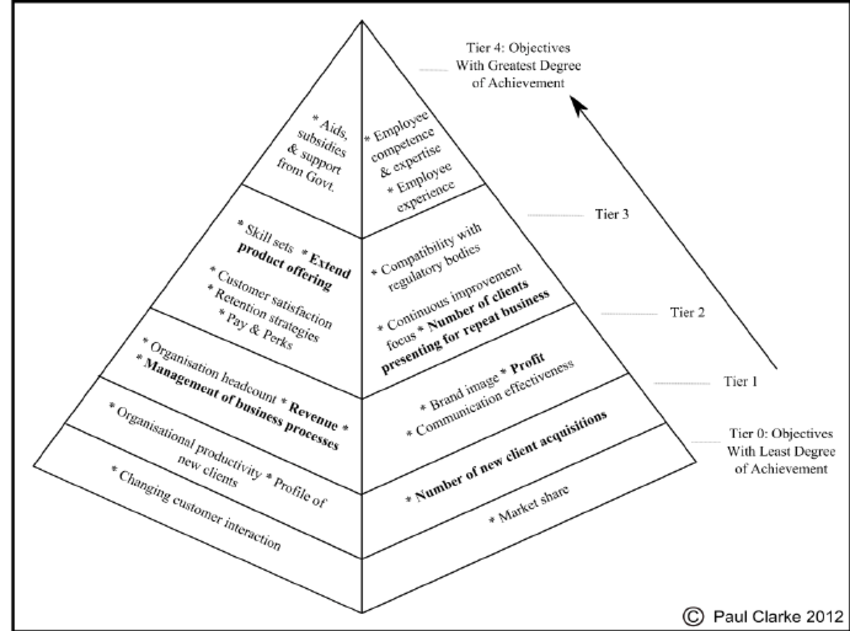 Hierarchy of achievement of HSC Business Objectives for