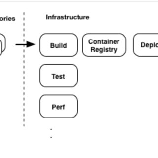 continuous delivery pipeline A typical pipeline consists