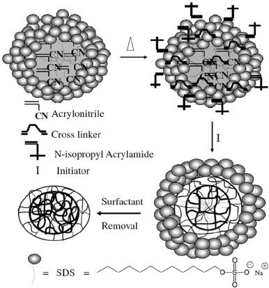 Flowchart for a typical semi-batch emulsion polymerization