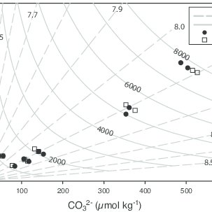 (PDF) Perturbing phytoplankton: Response and isotopic